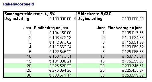 Rabobank hypotheekrente overzicht de actuele share the for Hypotheekrente overzicht
