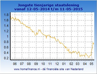 Staatsleningen 10 jaar grafiek 2015-05-13